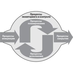 Группы процессов PMBOK