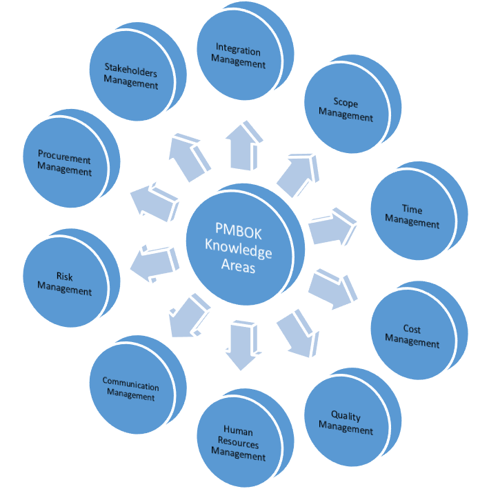 PMBOK Knowledge Areas