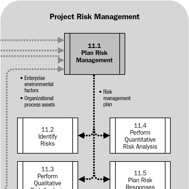 project management exam